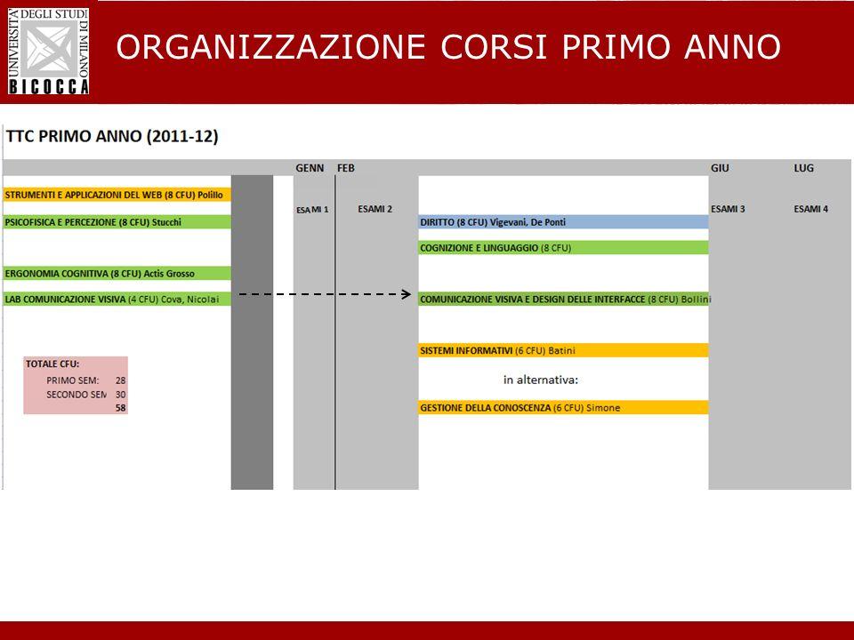 Laurea Magistrale in Informatica - Nuovo regolamento didattico ORGANIZZAZIONE CORSI PRIMO ANNO