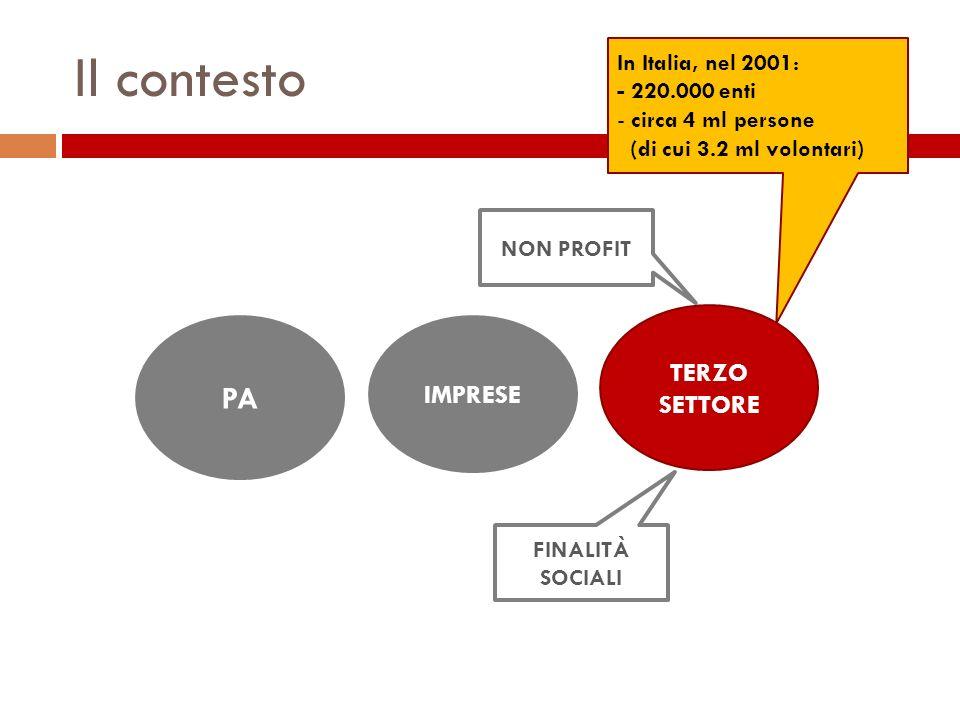 Il contesto PA IMPRESE TERZO SETTORE NON PROFIT FINALITÀ SOCIALI In Italia, nel 2001: - 220.000 enti - circa 4 ml persone (di cui 3.2 ml volontari)
