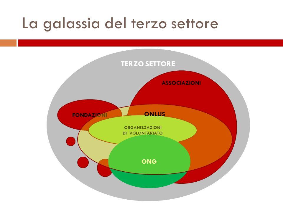 La galassia del terzo settore IMPRESE TERZO SETTORE FONDAZIONI ASSOCIAZIONI ORGANIZZAZIONI DI VOLONTARIATO ONG ONLUS