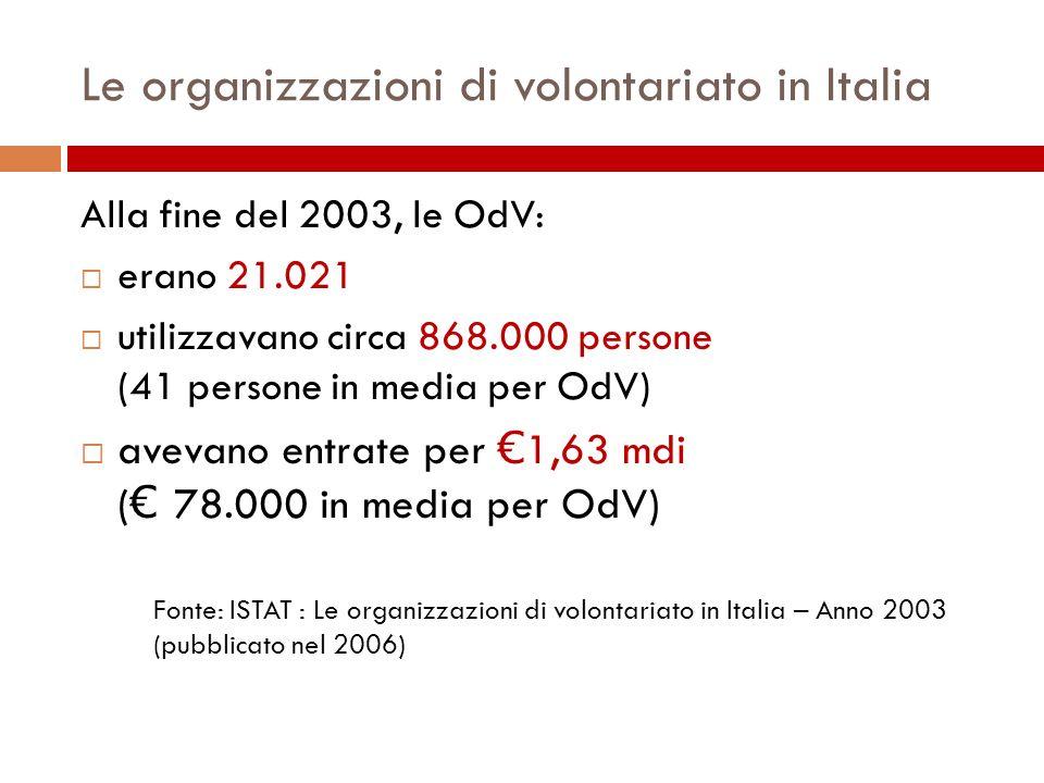 Le organizzazioni di volontariato in Italia Alla fine del 2003, le OdV: erano 21.021 utilizzavano circa 868.000 persone (41 persone in media per OdV) avevano entrate per 1,63 mdi ( 78.000 in media per OdV) Fonte: ISTAT : Le organizzazioni di volontariato in Italia – Anno 2003 (pubblicato nel 2006)