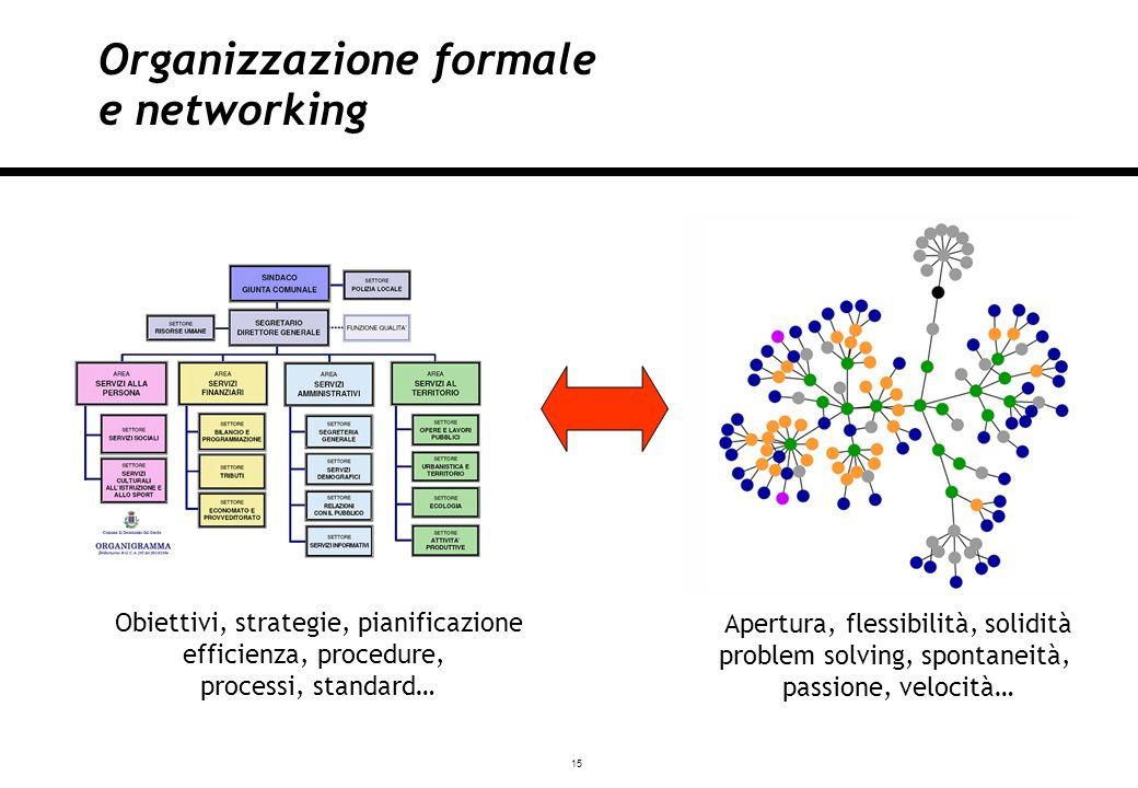 15 Milano, 03/12/2007 Organizzazione formale e networking Apertura, flessibilità, solidità problem solving, spontaneità, passione, velocità… Obiettivi, strategie, pianificazione efficienza, procedure, processi, standard…