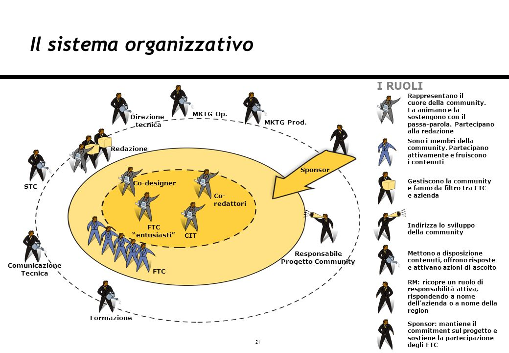 21 Milano, 03/12/2007 Il sistema organizzativo CIT FTC MKTG Op.