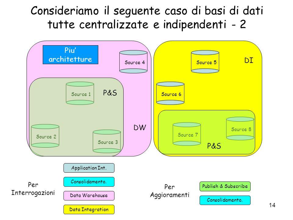 14 Consideriamo il seguente caso di basi di dati tutte centralizzate e indipendenti - 2 Source 1 Source 7 Source 3 Source 5Source 4 Source 8 Source 2 Source 6 Application Int.