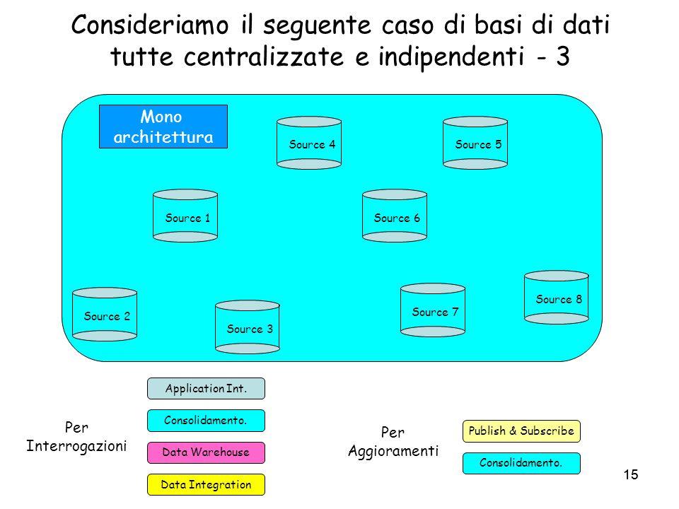 15 Consideriamo il seguente caso di basi di dati tutte centralizzate e indipendenti - 3 Source 1 Source 7 Source 3 Source 5Source 4 Source 8 Source 2 Source 6 Application Int.