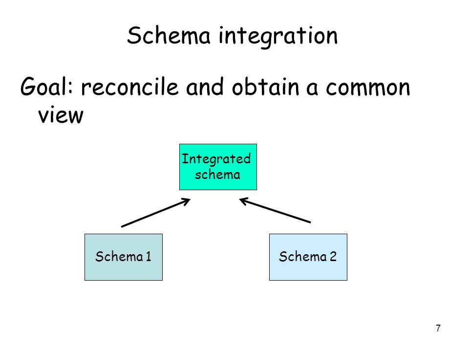 8 Schema abstraction Goal: Provide a compact view of the reality represented by the schema Schema Abstract schema