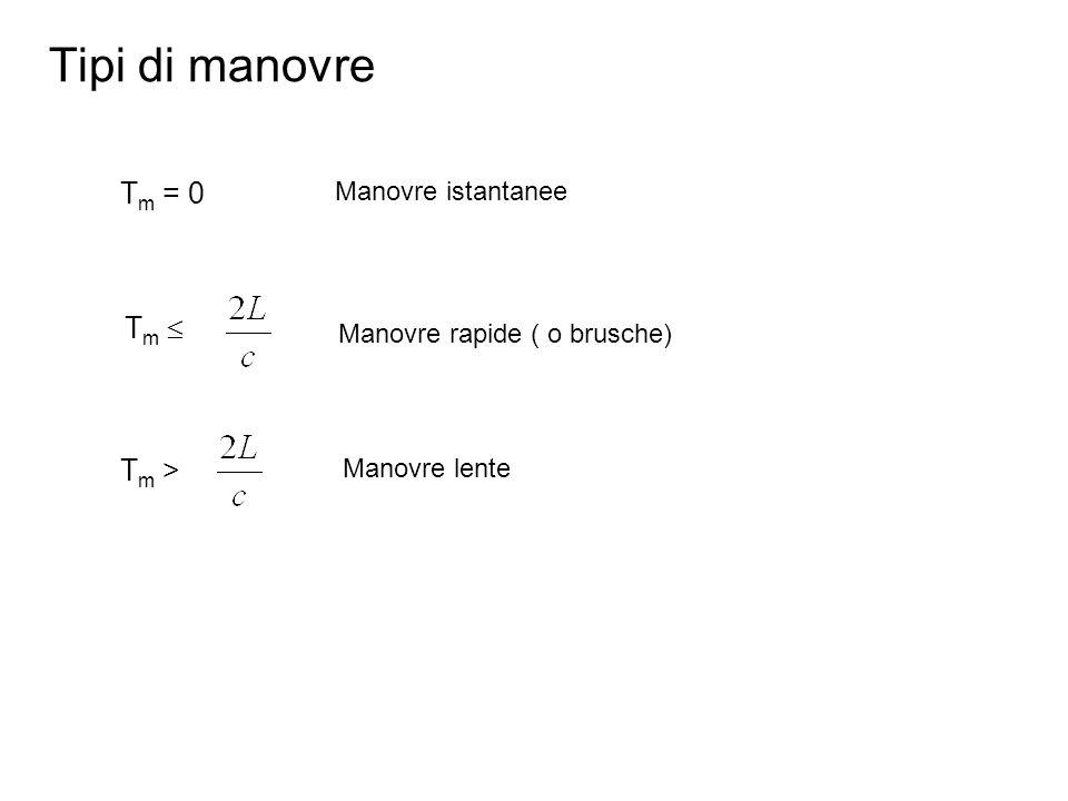 Tipi di manovre T m = 0 Manovre istantanee T m Manovre rapide ( o brusche) Tm >Tm > Manovre lente