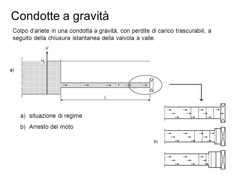 Condotte a gravità Colpo dariete in una condotta a gravità, con perdite di carico trascurabili, a seguito della chiusura istantanea della valvola a va