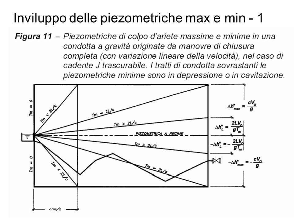 Inviluppo delle piezometriche max e min - 1