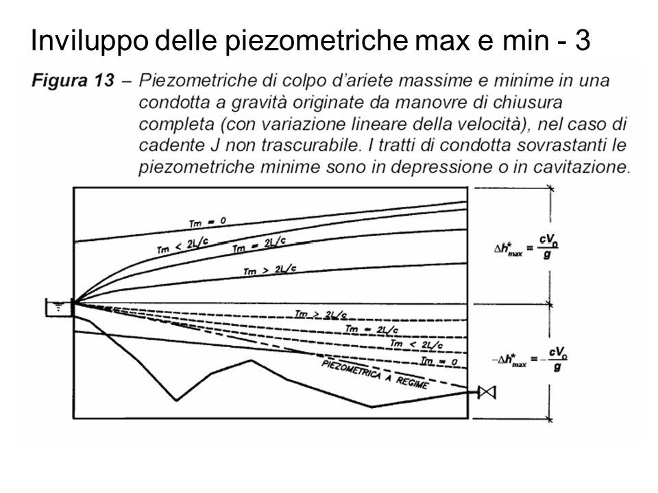 Inviluppo delle piezometriche max e min - 3