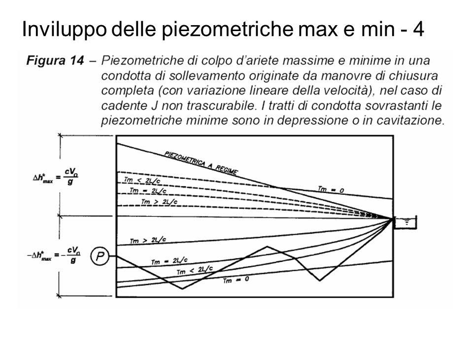 Inviluppo delle piezometriche max e min - 4