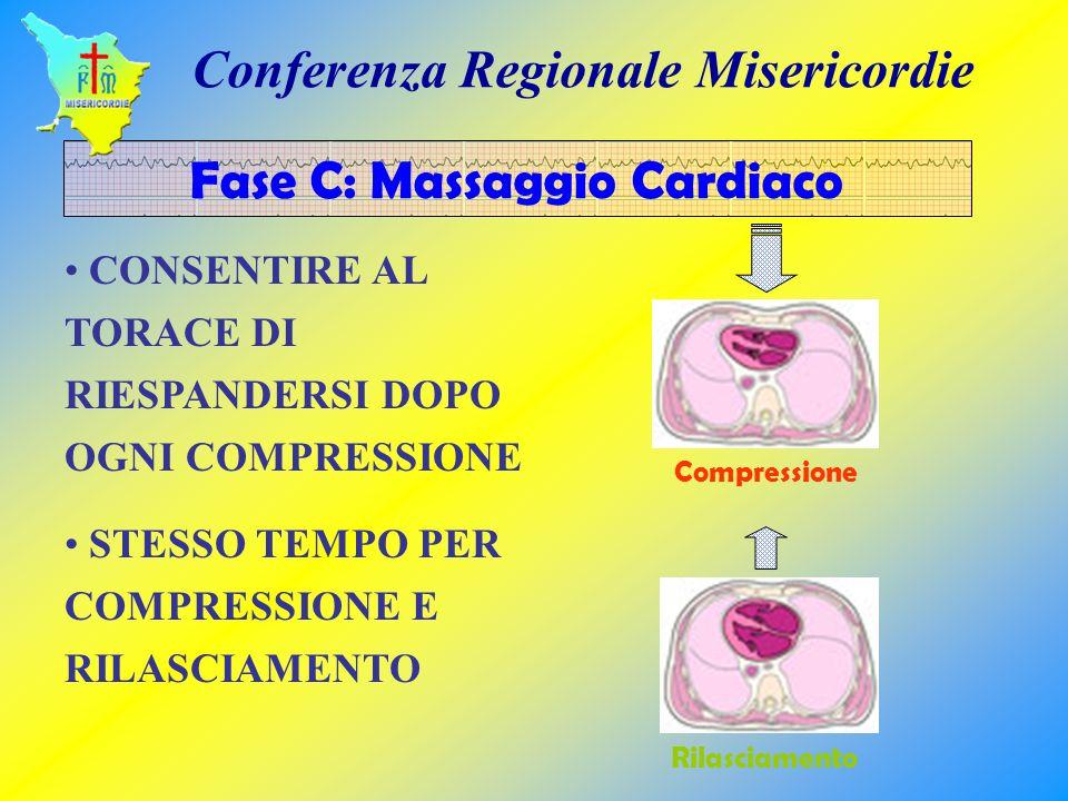 CONSENTIRE AL TORACE DI RIESPANDERSI DOPO OGNI COMPRESSIONE STESSO TEMPO PER COMPRESSIONE E RILASCIAMENTO Fase C: Massaggio Cardiaco Compressione Rila