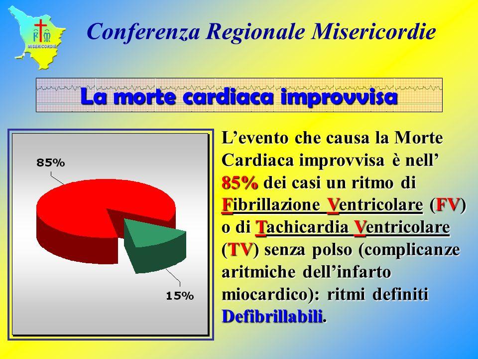 Levento che causa la Morte Cardiaca improvvisa è nell 85% dei casi un ritmo di Fibrillazione Ventricolare (FV) o di Tachicardia Ventricolare (TV) senz
