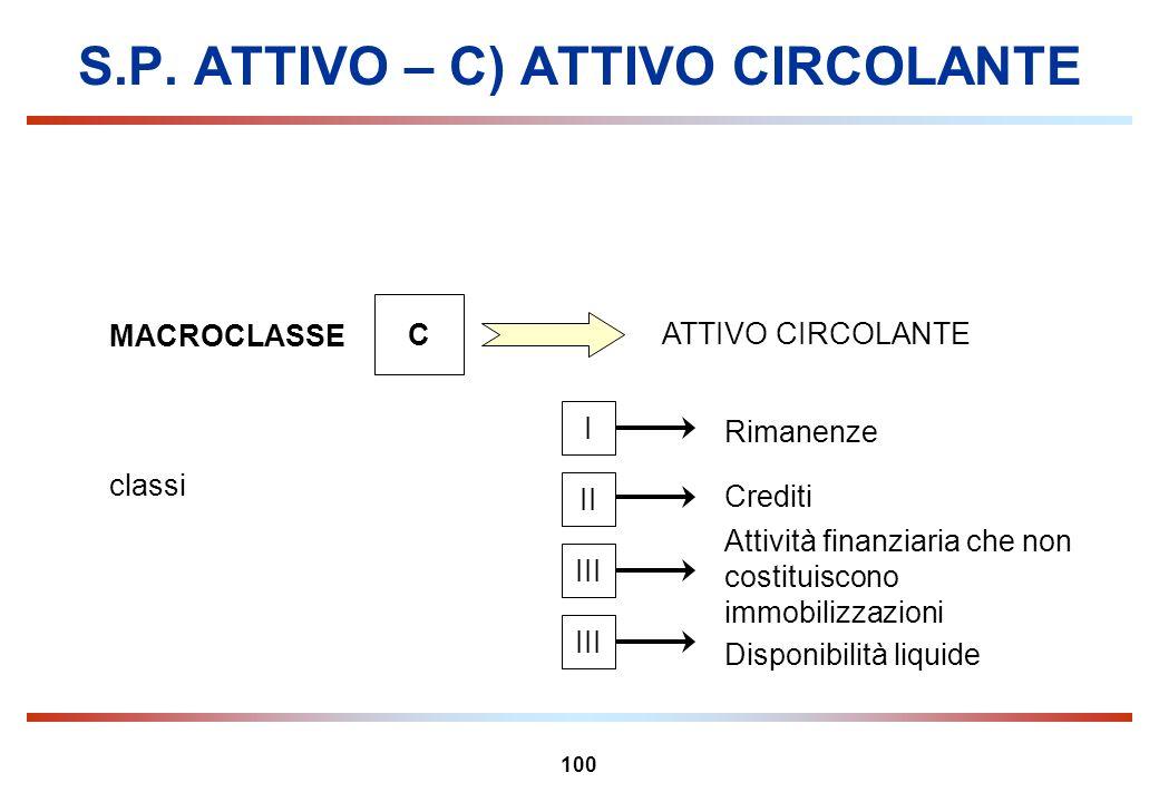 100 S.P. ATTIVO – C) ATTIVO CIRCOLANTE MACROCLASSE C ATTIVO CIRCOLANTE Rimanenze Crediti classi Attività finanziaria che non costituiscono immobilizza