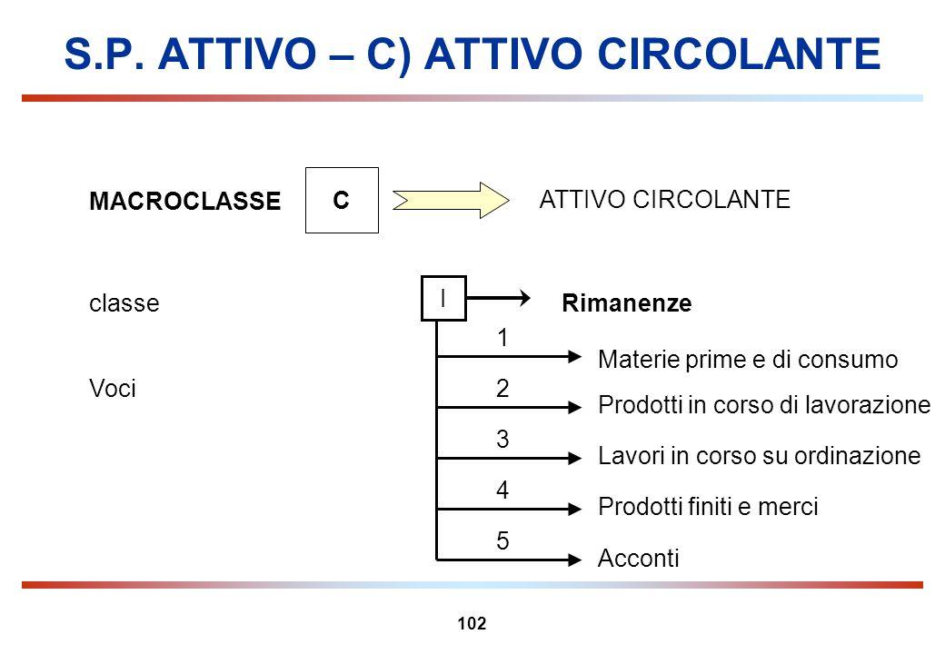 102 S.P. ATTIVO – C) ATTIVO CIRCOLANTE MACROCLASSE C ATTIVO CIRCOLANTE Rimanenzeclasse I Prodotti in corso di lavorazione 2 1 5 4 3 Acconti Prodotti f