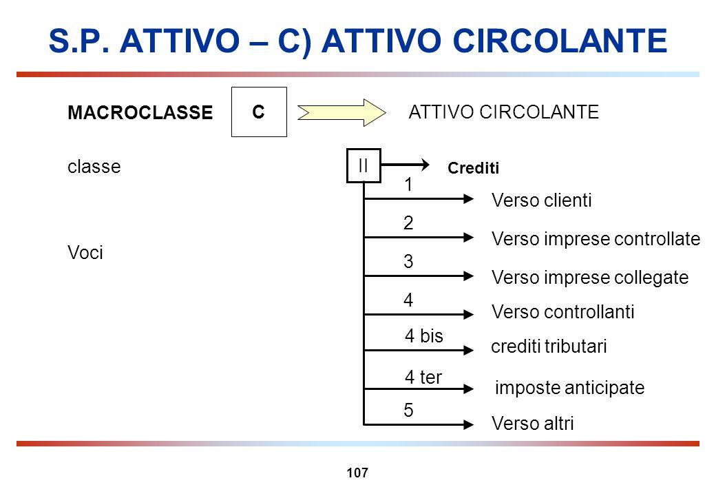 107 S.P. ATTIVO – C) ATTIVO CIRCOLANTE MACROCLASSE C ATTIVO CIRCOLANTE Crediti classe II Verso imprese controllate 2 1 5 4 3 Verso altri Verso control