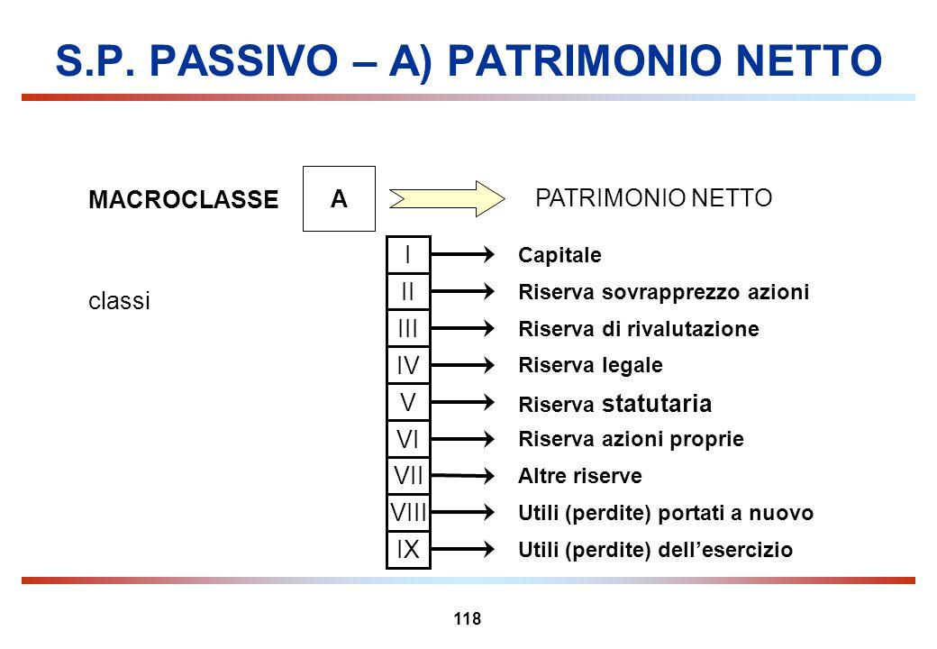 118 S.P. PASSIVO – A) PATRIMONIO NETTO MACROCLASSE A PATRIMONIO NETTO classi Capitale I Riserva sovrapprezzo azioni II Riserva di rivalutazione III Ri