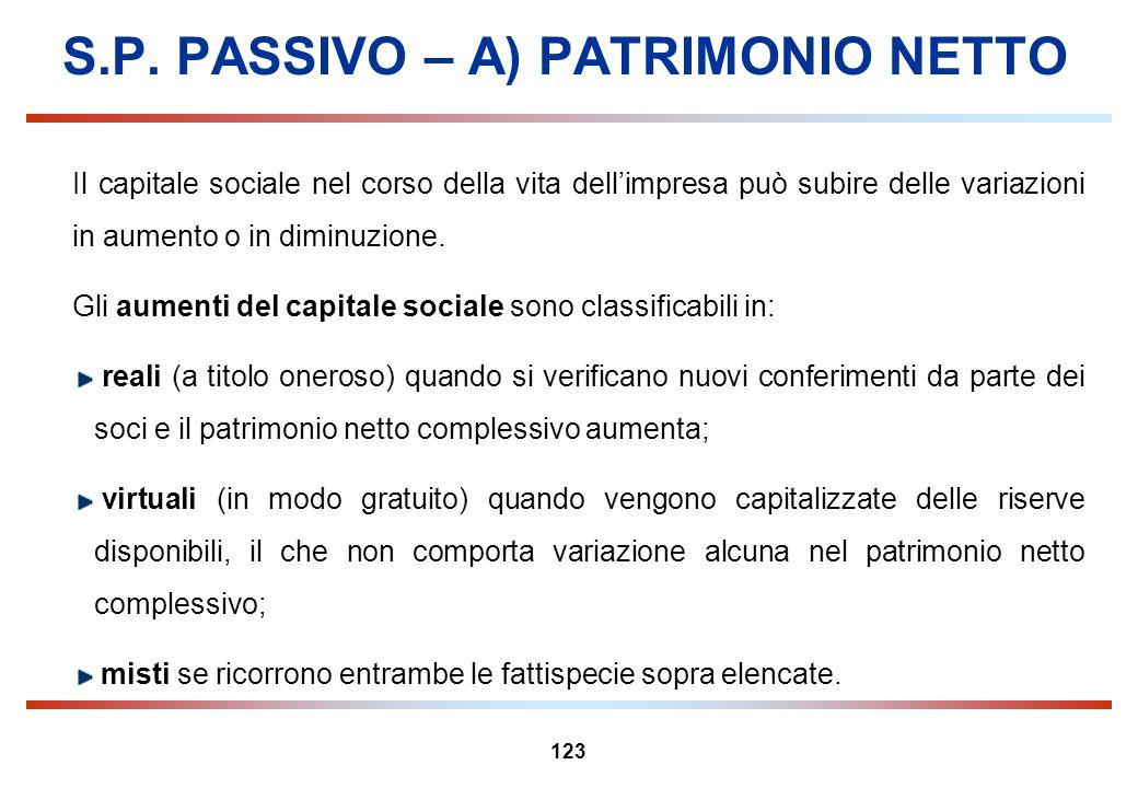 123 S.P. PASSIVO – A) PATRIMONIO NETTO Il capitale sociale nel corso della vita dellimpresa può subire delle variazioni in aumento o in diminuzione. G
