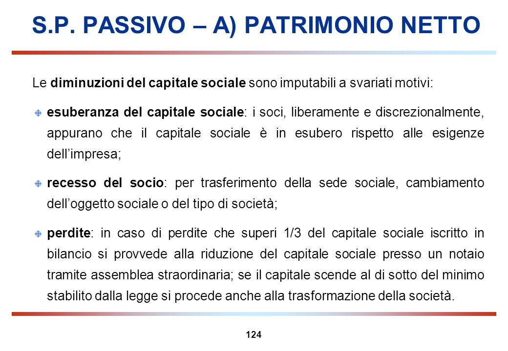 124 S.P. PASSIVO – A) PATRIMONIO NETTO Le diminuzioni del capitale sociale sono imputabili a svariati motivi: esuberanza del capitale sociale: i soci,