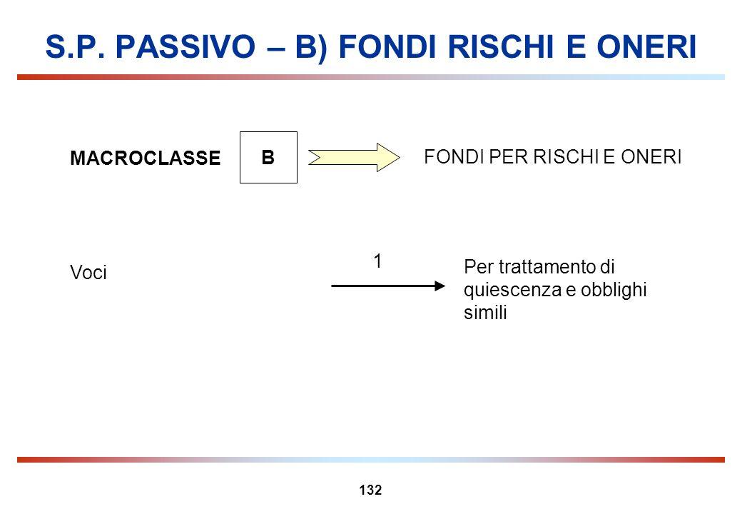 132 S.P. PASSIVO – B) FONDI RISCHI E ONERI MACROCLASSE B FONDI PER RISCHI E ONERI 1 Per trattamento di quiescenza e obblighi simili Voci