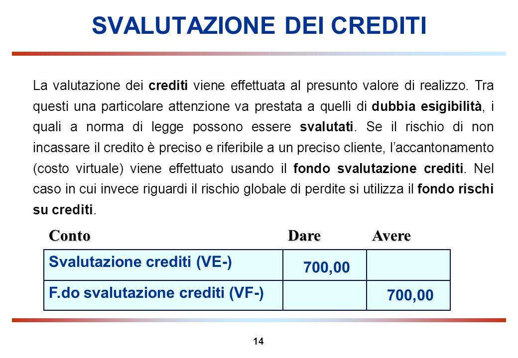 14 SVALUTAZIONE DEI CREDITI La valutazione dei crediti viene effettuata al presunto valore di realizzo. Tra questi una particolare attenzione va prest