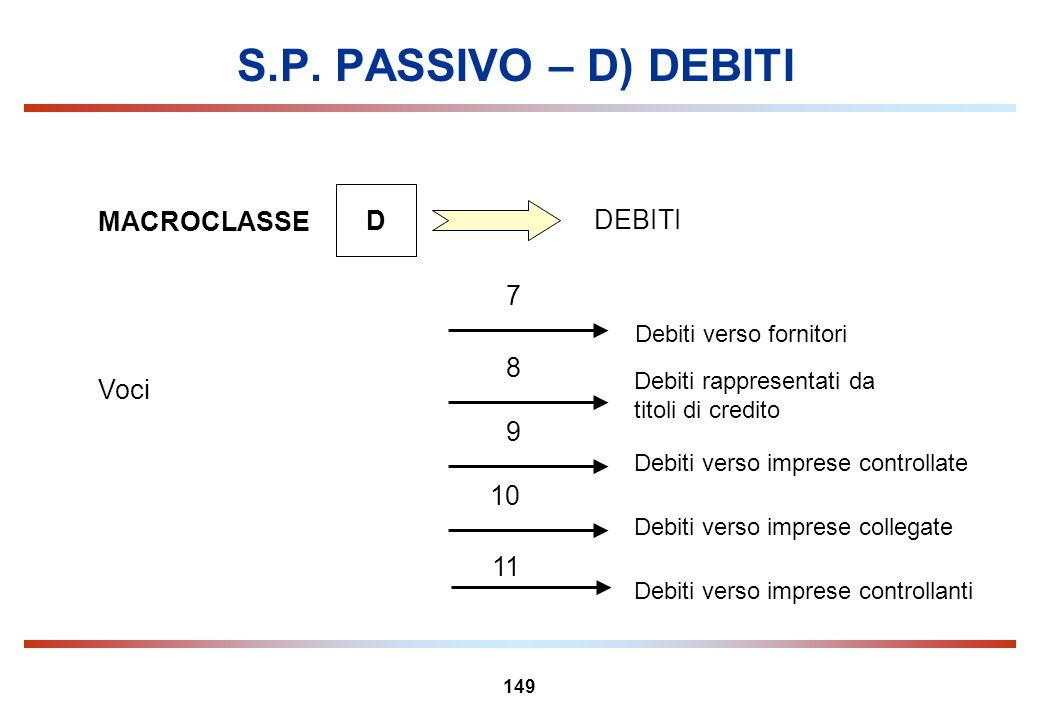 149 S.P. PASSIVO – D) DEBITI MACROCLASSE D DEBITI 7 Debiti rappresentati da titoli di credito Voci 8 Debiti verso imprese controllate 9 Debiti verso i