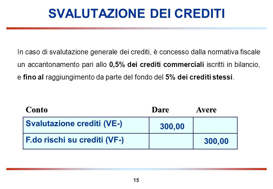 15 SVALUTAZIONE DEI CREDITI In caso di svalutazione generale dei crediti, è concesso dalla normativa fiscale un accantonamento pari allo 0,5% dei cred