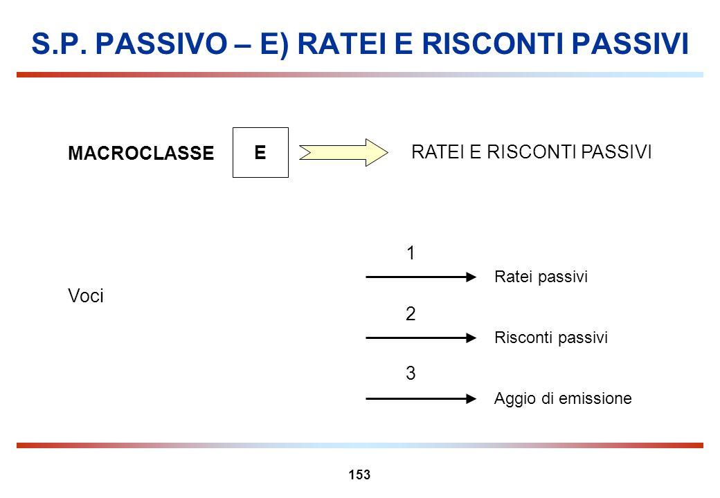 153 S.P. PASSIVO – E) RATEI E RISCONTI PASSIVI MACROCLASSE E RATEI E RISCONTI PASSIVI Risconti passivi 2 1 3 Aggio di emissione Ratei passivi Voci