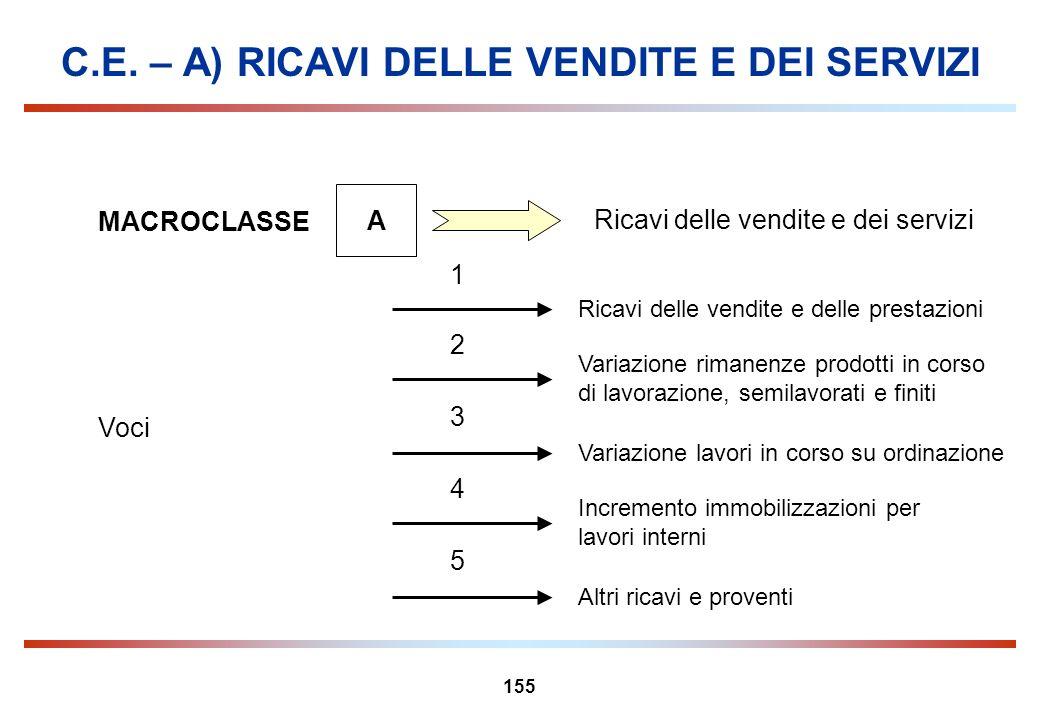 155 C.E. – A) RICAVI DELLE VENDITE E DEI SERVIZI MACROCLASSE A Ricavi delle vendite e dei servizi Variazione rimanenze prodotti in corso di lavorazion