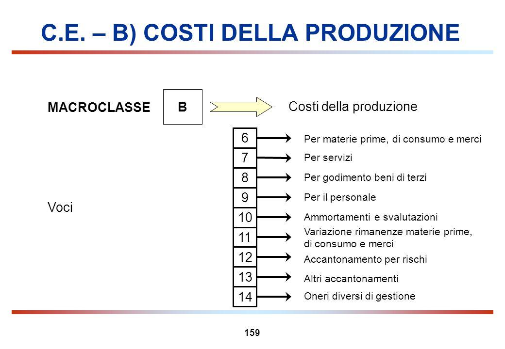 159 C.E. – B) COSTI DELLA PRODUZIONE MACROCLASSE B Costi della produzione Voci Per materie prime, di consumo e merci 6 Per servizi 7 Per godimento ben