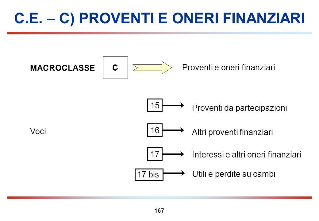 167 C.E. – C) PROVENTI E ONERI FINANZIARI MACROCLASSE C Proventi e oneri finanziari Voci Proventi da partecipazioni 15 Altri proventi finanziari 16 In