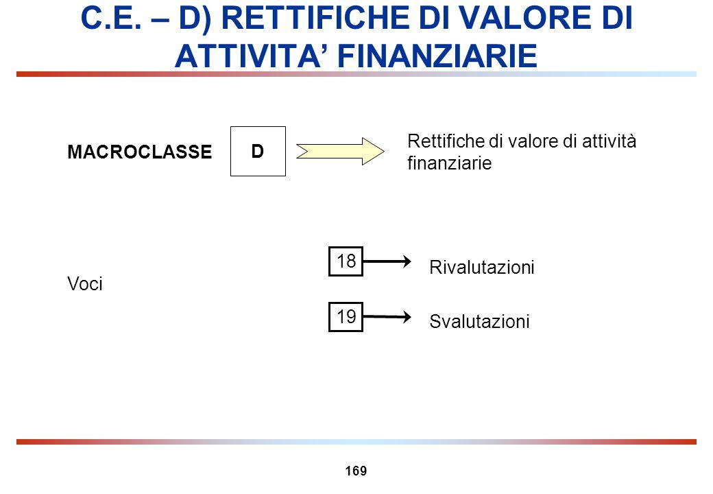 169 C.E. – D) RETTIFICHE DI VALORE DI ATTIVITA FINANZIARIE MACROCLASSE D Rettifiche di valore di attività finanziarie Voci Rivalutazioni 18 Svalutazio