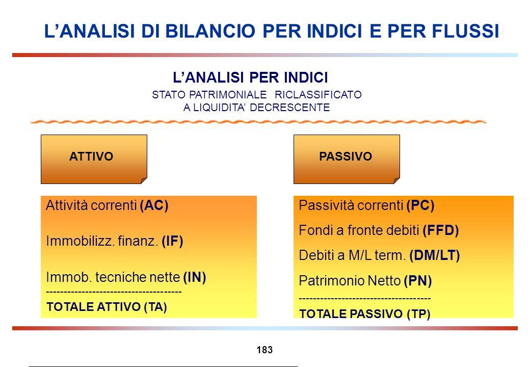 183 LANALISI DI BILANCIO PER INDICI E PER FLUSSI STATO PATRIMONIALE RICLASSIFICATO A LIQUIDITA DECRESCENTE Attività correnti (AC) Immobilizz. finanz.