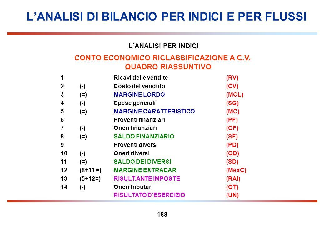 188 LANALISI PER INDICI CONTO ECONOMICO RICLASSIFICAZIONE A C.V. QUADRO RIASSUNTIVO 1Ricavi delle vendite(RV) 2 (-)Costo del venduto(CV) 3(=)MARGINE L