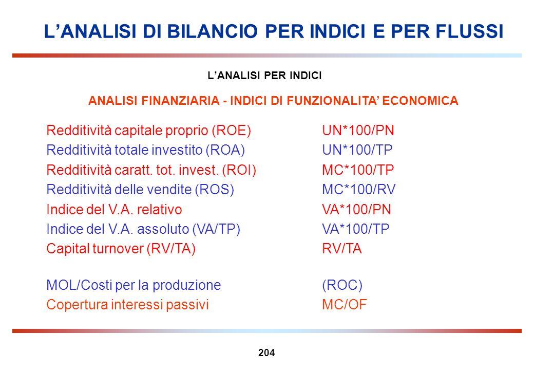 204 LANALISI PER INDICI ANALISI FINANZIARIA - INDICI DI FUNZIONALITA ECONOMICA Redditività capitale proprio (ROE)UN*100/PN Redditività totale investit