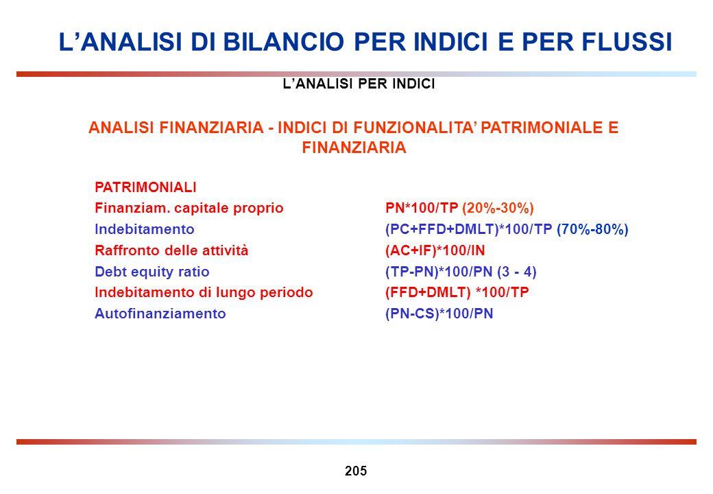 205 LANALISI PER INDICI ANALISI FINANZIARIA - INDICI DI FUNZIONALITA PATRIMONIALE E FINANZIARIA PATRIMONIALI Finanziam. capitale proprioPN*100/TP (20%