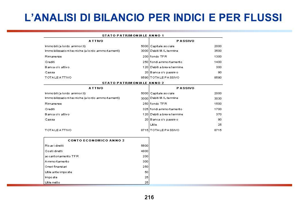 216 LANALISI DI BILANCIO PER INDICI E PER FLUSSI