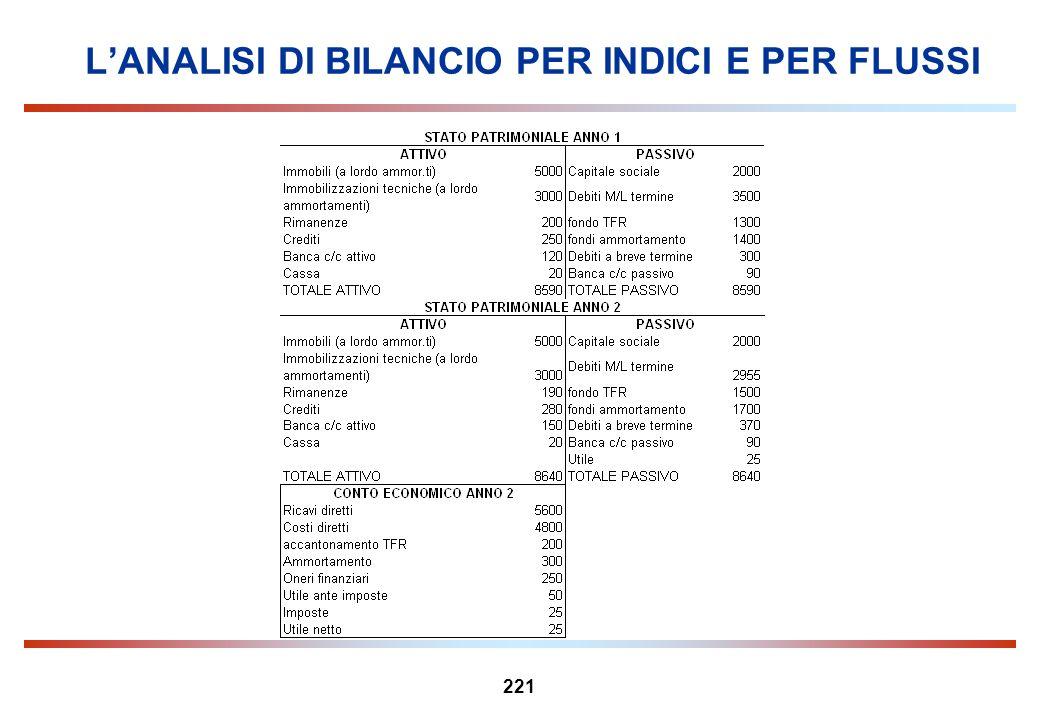 221 LANALISI DI BILANCIO PER INDICI E PER FLUSSI