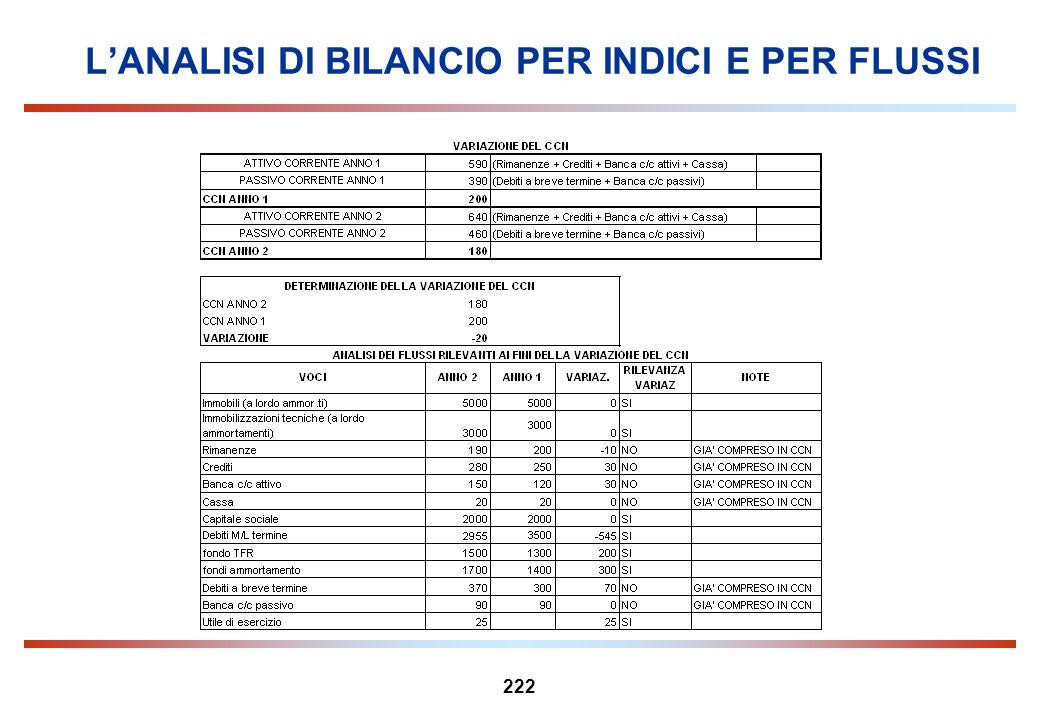 222 LANALISI DI BILANCIO PER INDICI E PER FLUSSI