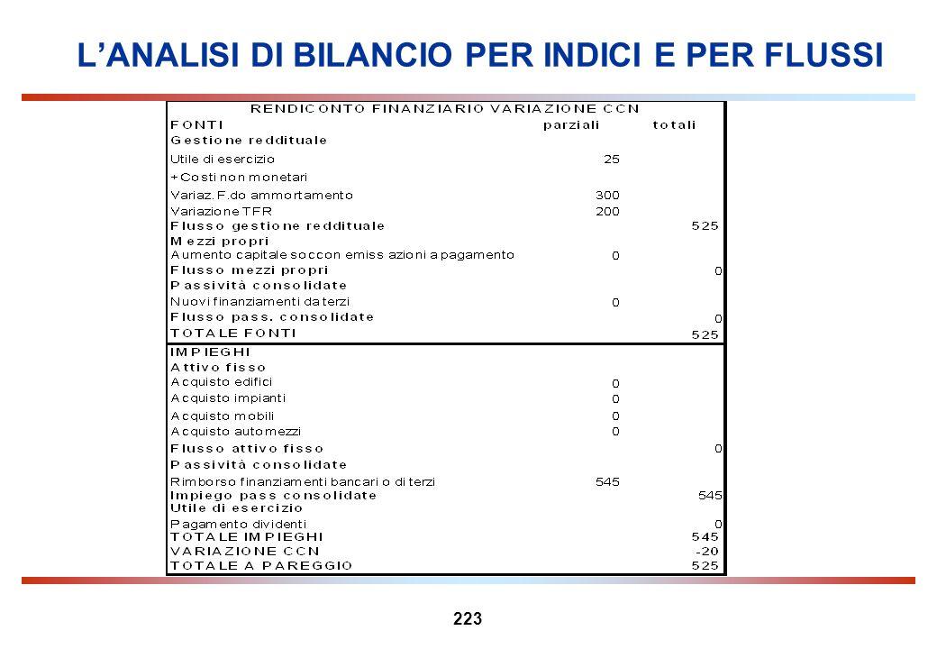 223 LANALISI DI BILANCIO PER INDICI E PER FLUSSI