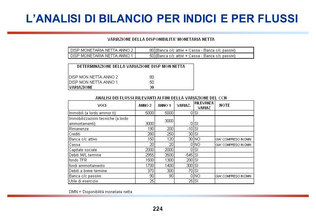 224 LANALISI DI BILANCIO PER INDICI E PER FLUSSI