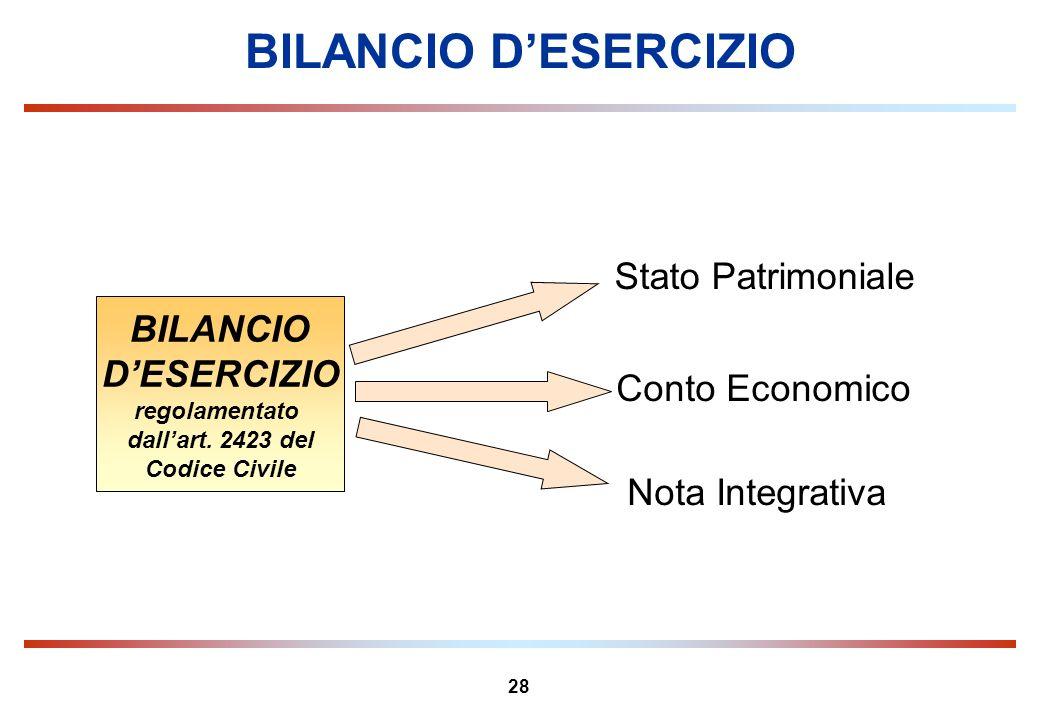 28 BILANCIO DESERCIZIO BILANCIO DESERCIZIO regolamentato dallart. 2423 del Codice Civile Stato Patrimoniale Nota Integrativa Conto Economico
