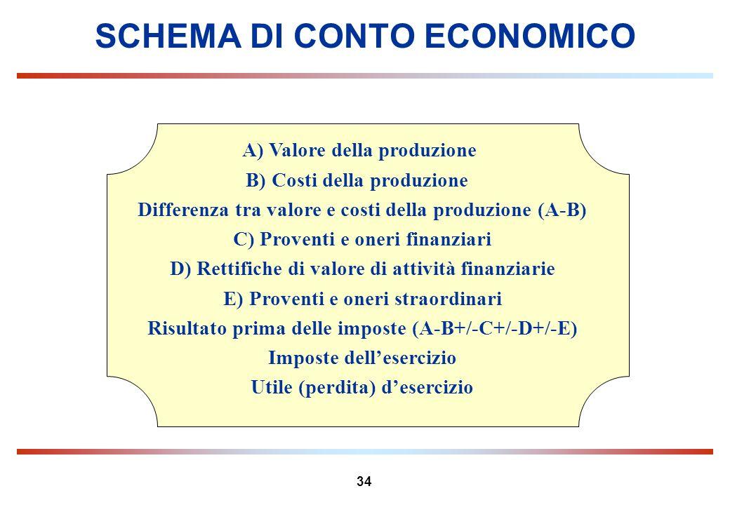 34 SCHEMA DI CONTO ECONOMICO A) Valore della produzione B) Costi della produzione Differenza tra valore e costi della produzione (A-B) C) Proventi e o