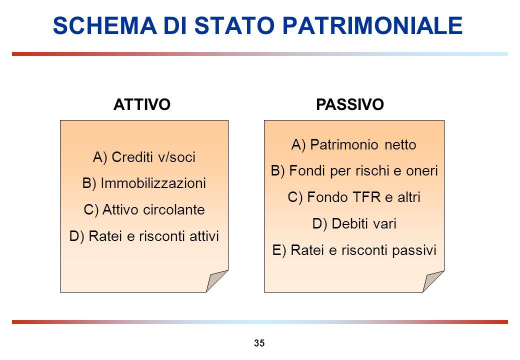 35 SCHEMA DI STATO PATRIMONIALE A) Crediti v/soci B) Immobilizzazioni C) Attivo circolante D) Ratei e risconti attivi A) Patrimonio netto B) Fondi per