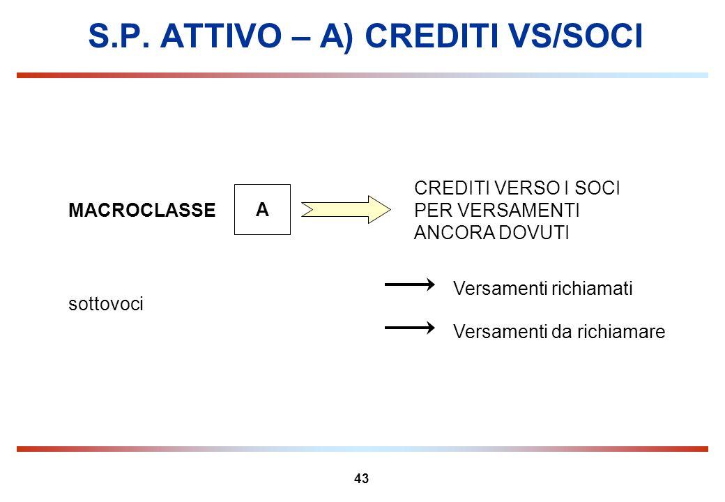 43 S.P. ATTIVO – A) CREDITI VS/SOCI MACROCLASSE A CREDITI VERSO I SOCI PER VERSAMENTI ANCORA DOVUTI Versamenti richiamati Versamenti da richiamare sot