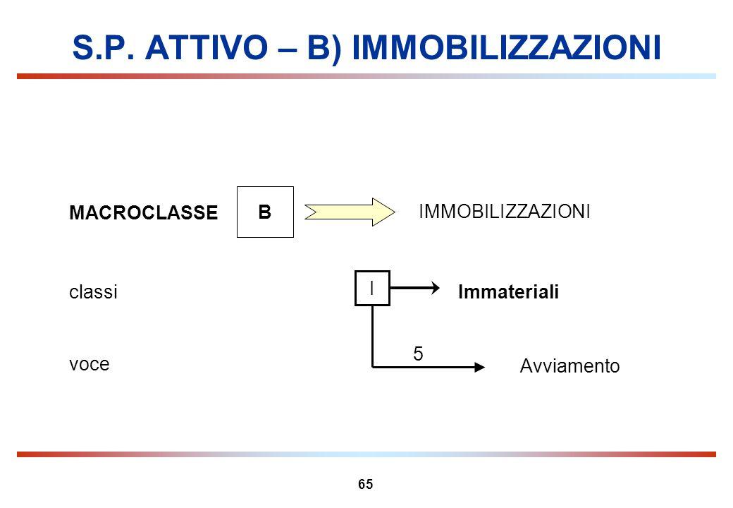 65 S.P. ATTIVO – B) IMMOBILIZZAZIONI MACROCLASSE B IMMOBILIZZAZIONI Immaterialiclassi I Avviamento voce 5