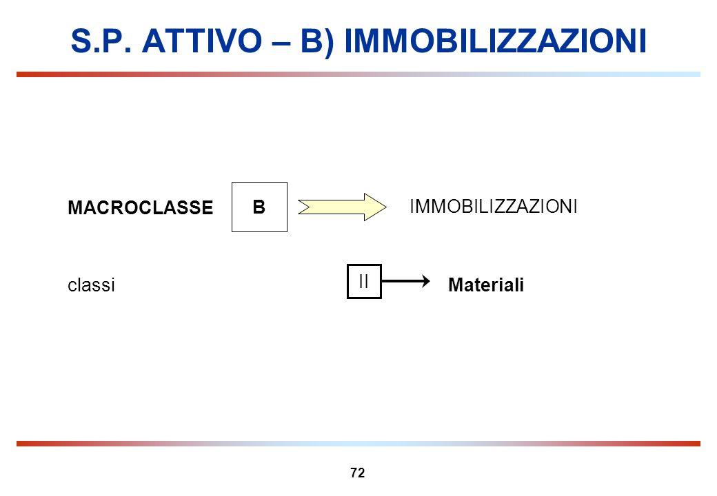 72 S.P. ATTIVO – B) IMMOBILIZZAZIONI MACROCLASSE B IMMOBILIZZAZIONI Materialiclassi II
