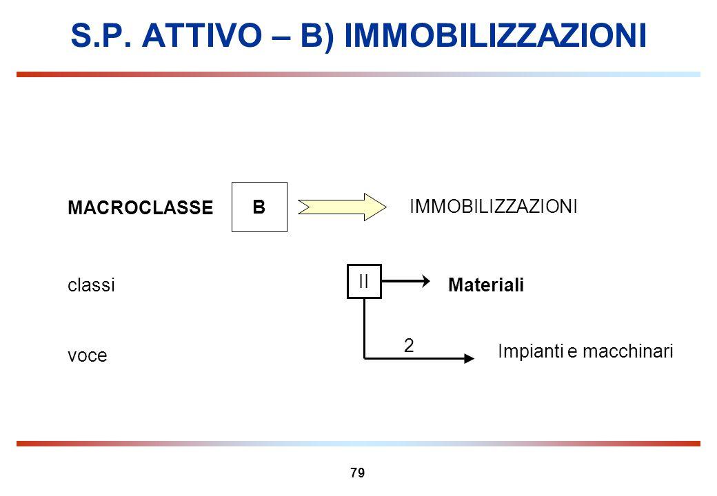 79 S.P. ATTIVO – B) IMMOBILIZZAZIONI MACROCLASSE B IMMOBILIZZAZIONI Materialiclassi II Impianti e macchinari voce 2