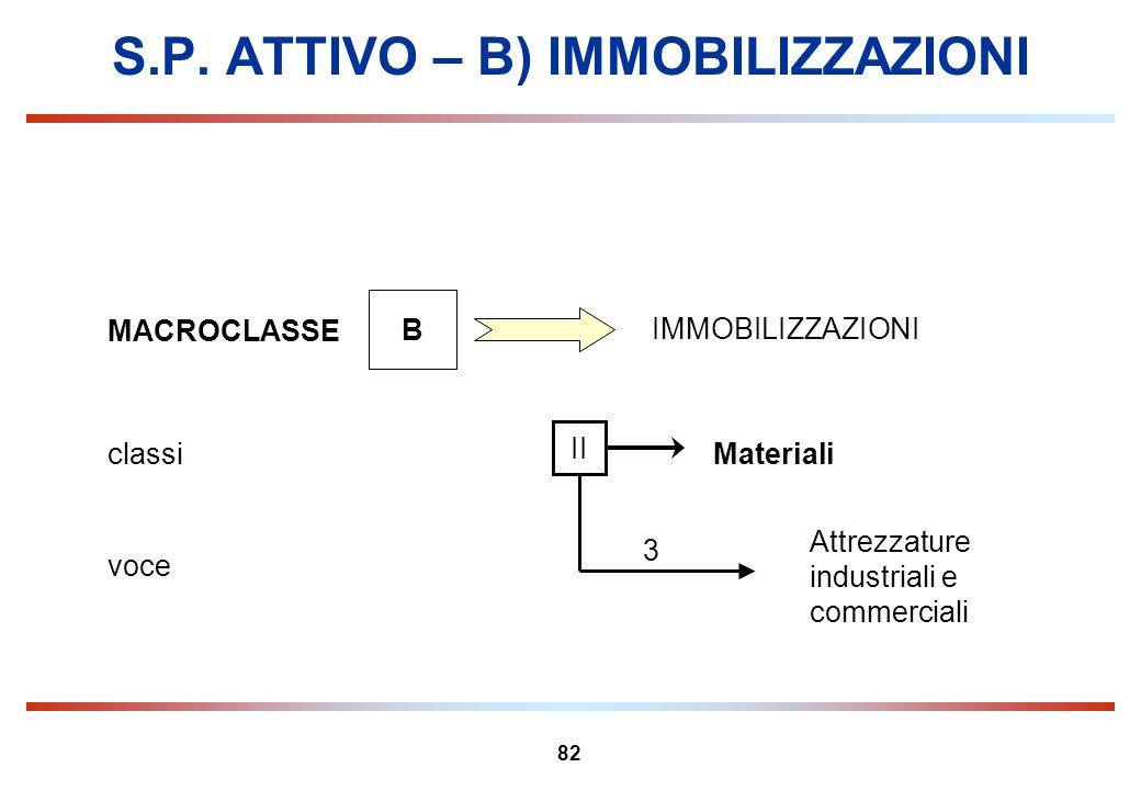 82 S.P. ATTIVO – B) IMMOBILIZZAZIONI MACROCLASSE B IMMOBILIZZAZIONI Materialiclassi II Attrezzature industriali e commerciali voce 3
