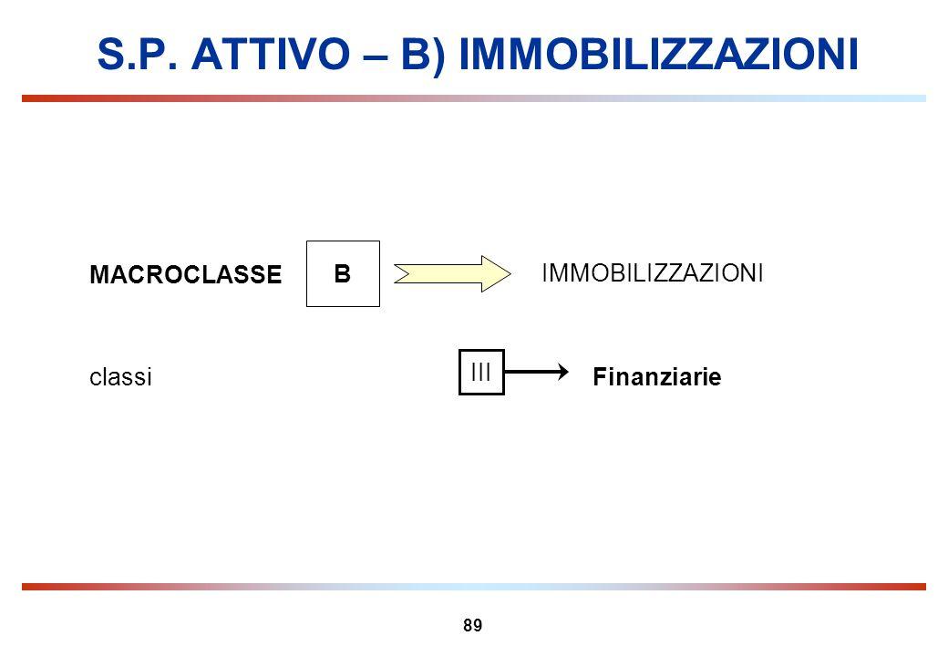 89 S.P. ATTIVO – B) IMMOBILIZZAZIONI MACROCLASSE B IMMOBILIZZAZIONI Finanziarieclassi III