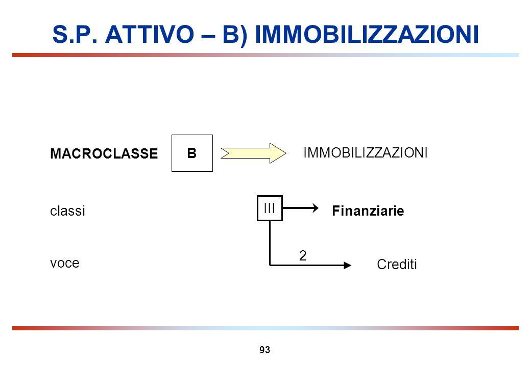 93 S.P. ATTIVO – B) IMMOBILIZZAZIONI MACROCLASSE B IMMOBILIZZAZIONI Finanziarieclassi III Crediti voce 2